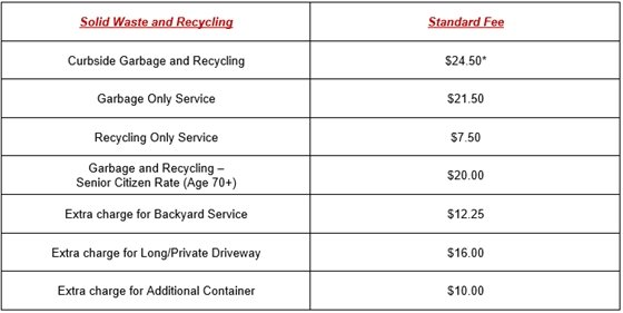 Solid Waste and Recycling New Fees
