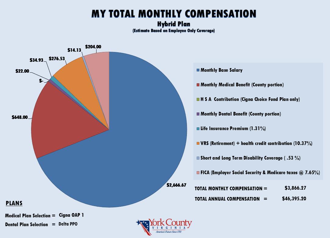 Total Compensation Calculator | York County, VA